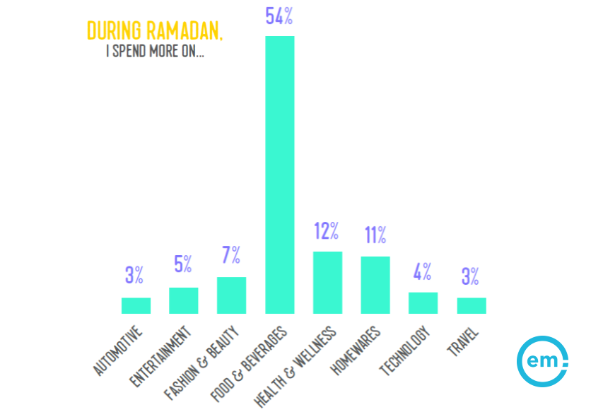 54% Tend to Spend More Money on Food & Beverages During Ramadan | Effective Measure 4 | Digital Marketing Community