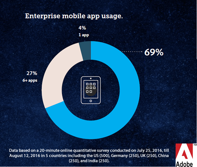69% of Company Departments Are Using Between 2:5 Enterprise Mobile Apps, 2016 | Adobe 5 | Digital Marketing Community