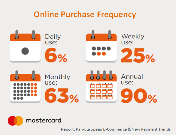 1 in 4 Europeans internet users is purchasing products or services online at least once a week in 2016. Find out more in the Digital Marketing Community.
