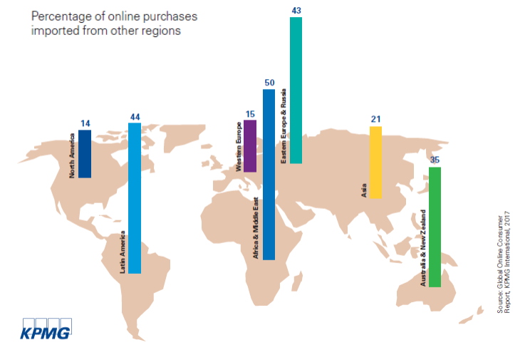 Africa and the Middle East have the highest percentage of online purchases that consumers made outside their own region with a rate of 50%, followed by Latin America (44%), then Eastern Europe and Russia (43%).