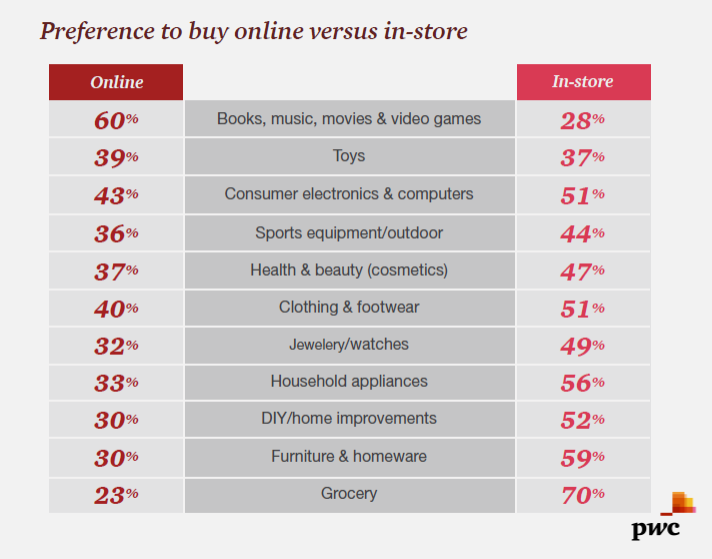 Books, Music, Movies & Video Games Are Preferred to be Bought Online Vs. In-Store, 2017 | PWC 5 | Digital Marketing Community