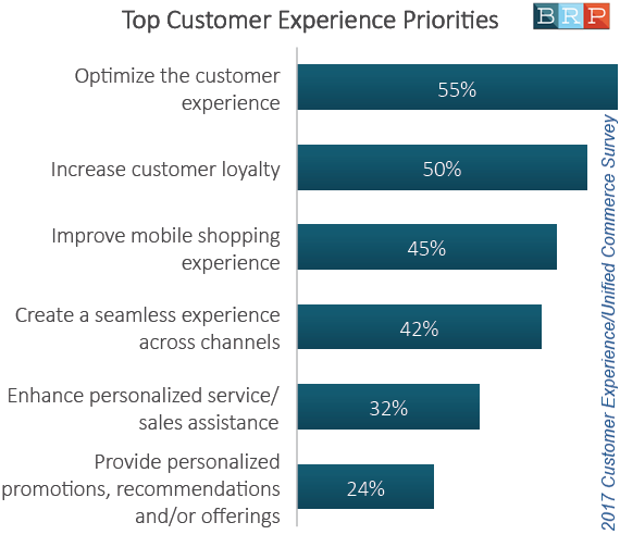 The Top Customer Experience Priorities in 2017 | BRP