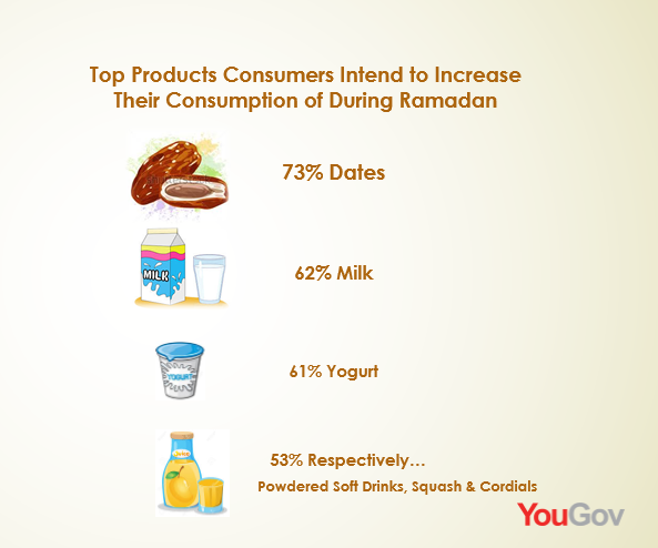 Dates, Yogurt & Milk are the Top 3 Products Sold During Ramadan 2016 | YouGov 3 | Digital Marketing Community