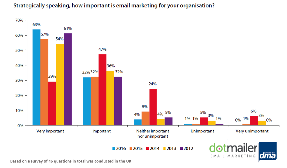 Email Is an Essential Component of Marketers' Strategy in the UK, 2016 | DMA & dotmailer 1 | Digital Marketing Community
