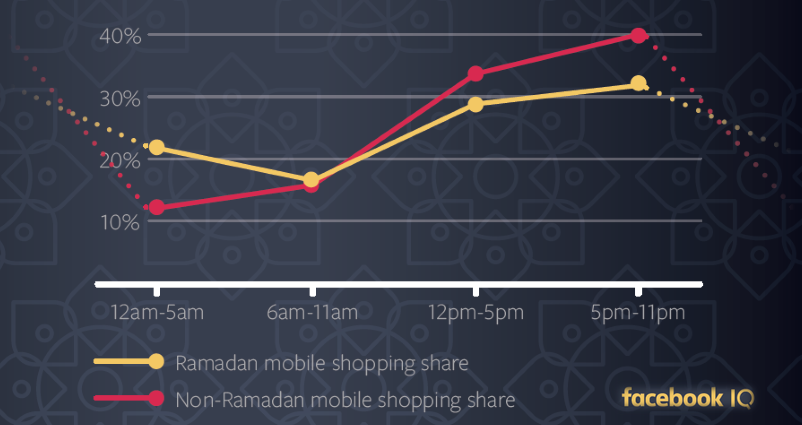 Night Time Has Become Shopping Time in Ramadan, 2017 | Facebook IQ 2 | Digital Marketing Community