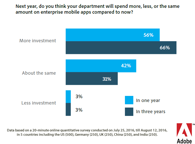 Investment in Enterprise Mobile Apps Is Predicted to Rise in Future, 2016 | Adobe 3 | Digital Marketing Community