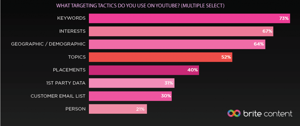 Keywords & Interests Are the Most Targeting Tactics Used on YouTube, 2016 | Brite Content 5 | Digital Marketing Community