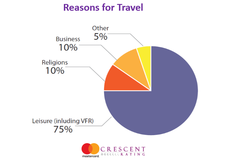 Leisure Is the Main Reason for Muslims' Traveling, 2016 | MasterCard & CrescentRating 3 | Digital Marketing Community