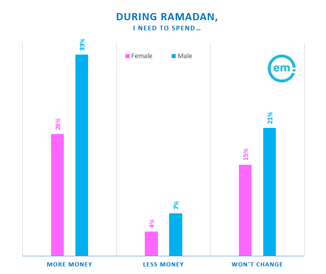 Males Tend to Spend More Than Females in MENA During Ramadan 2017 | Effective Measure 5 | Digital Marketing Community