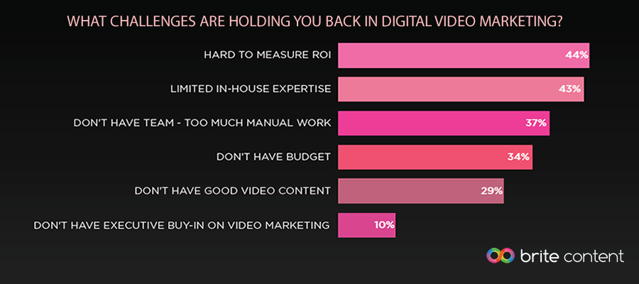 Measuring ROI is the Top Challenge in Digital Video Marketing, 2016 | Brite Content 1 | Digital Marketing Community