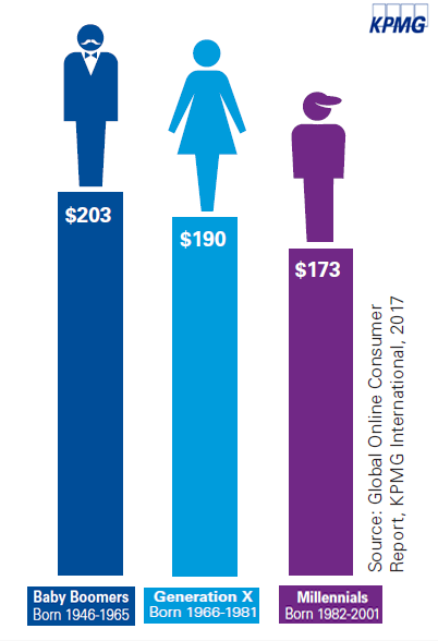 Men Spend More Online Than Women, 2017 | KPMG 2 | Digital Marketing Community