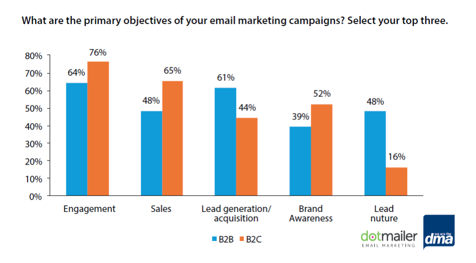 Most of B2C Marketers Use Email Marketing for Engagement, 2016 | DMA & dotmailer 3 | Digital Marketing Community
