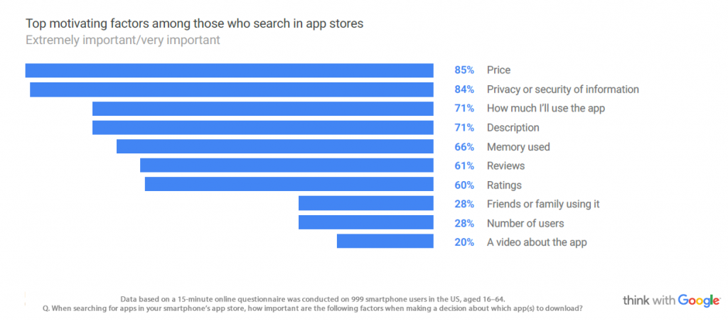 Price & Privacy Are the Key Factors When Deciding to Install an App in US, 2016 | Think With Google 1 | Digital Marketing Community