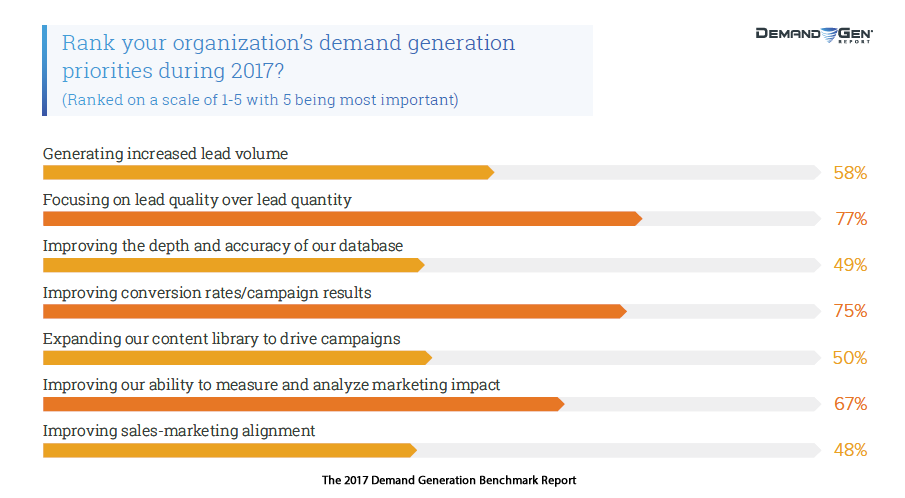 Lead Quality & CR Are at the Top Demand Generation Priorities in 2017 | Demand Gen 1 | Digital Marketing Community