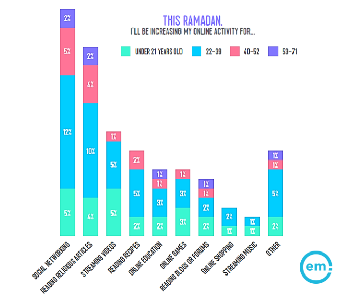 Most of MENA Internet Activities During Ramadan 2017 Will Be on Social Networks | Effective Measure 1 | Digital Marketing Community