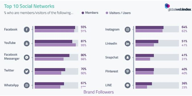 Facebook, YouTube and Twitter Are at the Top of 10 Social Networks List, 2017 | GlobalWebIndex 3 | Digital Marketing Community