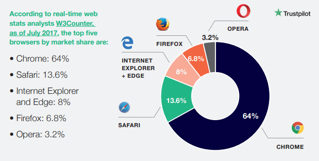 The top 5 browsers by market share, browser market share worldwide