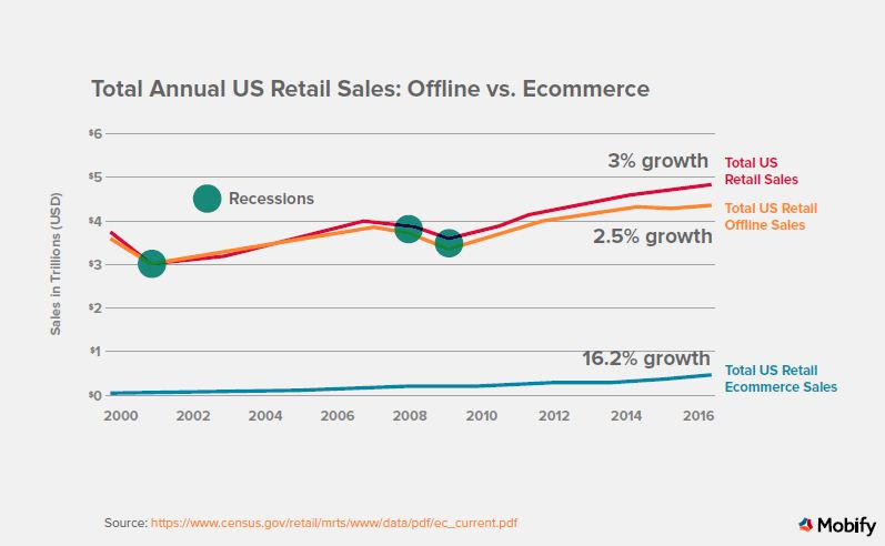 2.5% Growth of Total US Retail Sales Online Via Mobile in 2016 | Mobify 1 | Digital Marketing Community