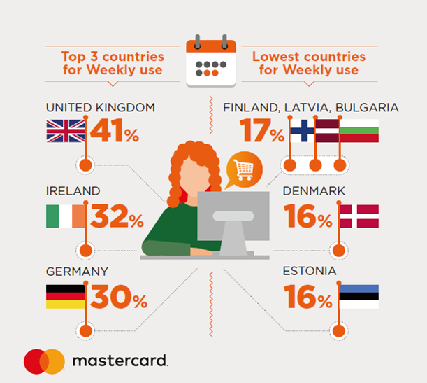 UK, Ireland & Germany Are the Top 3 Countries of Weekly Online Purchase, 2016 | Mastercard 3 | Digital Marketing Community