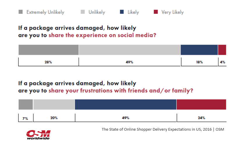 US Online Shoppers Are More Likely to Share Info. Over Damaged Packages With Friends, 2016 | OSM 3 | Digital Marketing Community