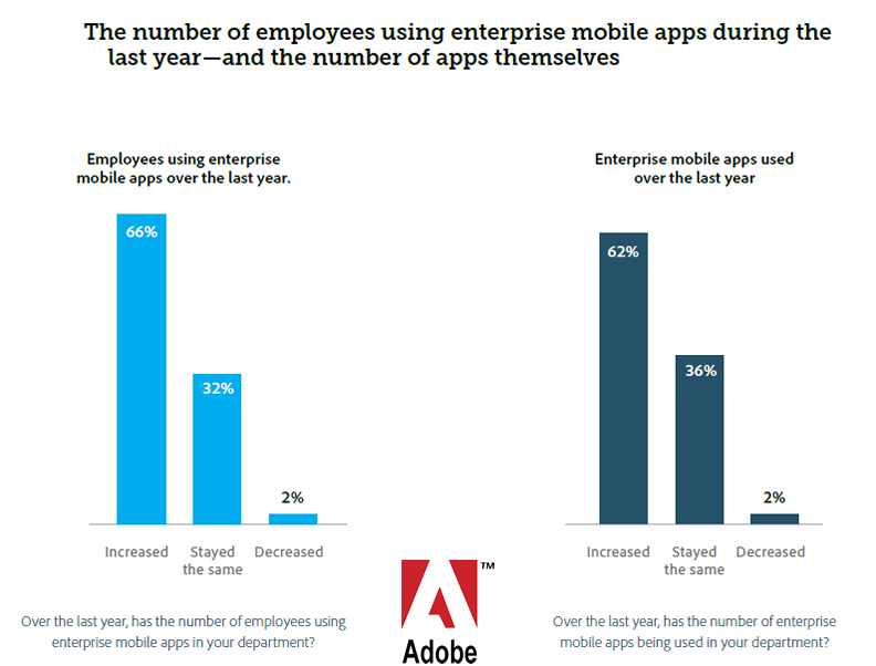 Usage & Number of Enterprise Mobile Apps Are Rising YOY, 2016 | Adobe 1 | Digital Marketing Community