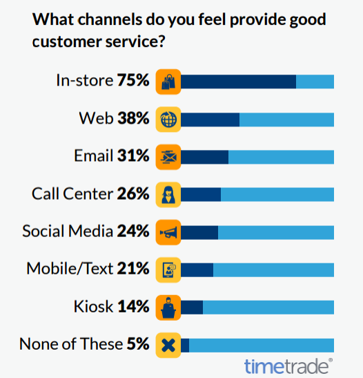 Web Ranks the Second Place of Channels That Provide Good Customer Service, 2017 | timetrade 1 | Digital Marketing Community