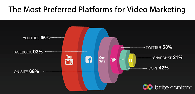 YouTube & Facebook Are the Most Preferred Platforms for Video Marketing Globally, 2016 | Brite Content 3 | Digital Marketing Community