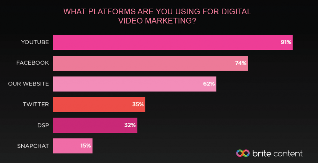 YouTube Tops the Most Used Platforms for Digital Video Marketing, 2016 | Brite Content 3 | Digital Marketing Community