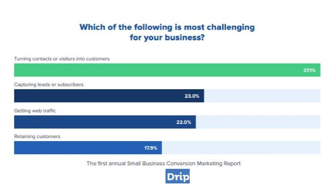 """Customer Acquisition"" Is the Priority Challenge for 37% of US Marketers, 2017 