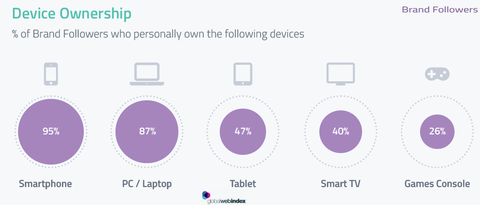 Smartphones, PC & laptop Are the Most Used Devices by Brand Followers, 2017 | GlobalWebIndex 1 | Digital Marketing Community
