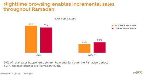 29% of Retail Sales Happened Between 9:5 AM During Ramadan, 2016 | Criteo 1 | Digital Marketing Community