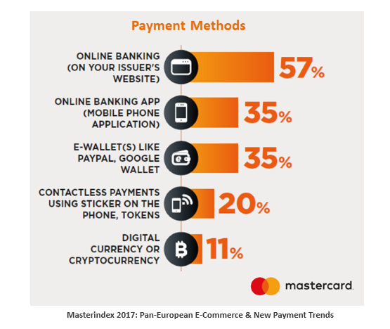 Card & Online Banking Are the Most Used Payment Methods in Europe, 2016 | Mastercard 3 | Digital Marketing Community