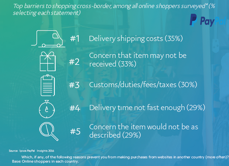 Delivery Shipping Cost Is the Top Barrier for Cross-Border Shopping, 2016 | PayPal 4 | Digital Marketing Community