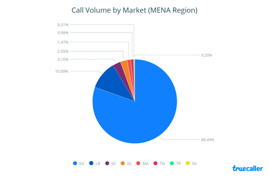 Egypt Dominates the Call Volume of Taxi-Services Across MENA in Q4 2016 | Truecaller 5 | Digital Marketing Community