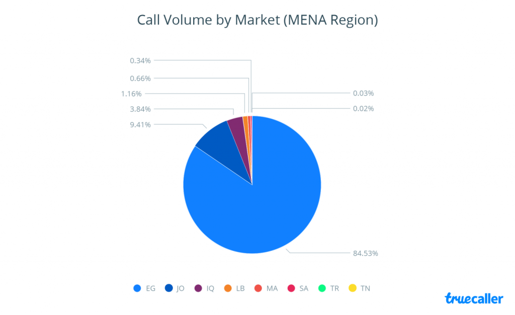Egypt Acquires 85% of the Calls Volume of E-Commerce in MENA, Q4 2016 | Truecaller 1 | Digital Marketing Community