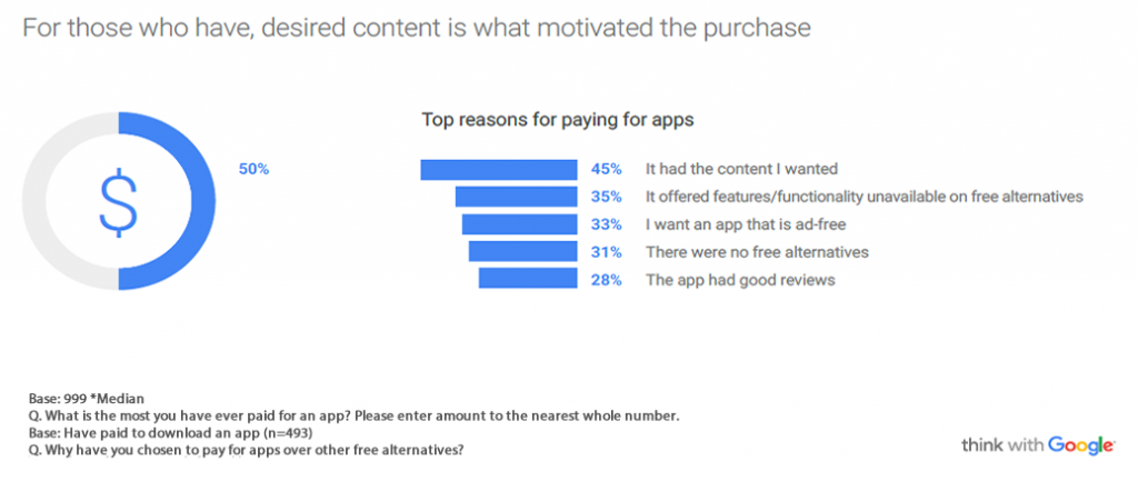 Half of Apps Users in US Have Never Paid to Download an App, 2016 | Think With Google 4 | Digital Marketing Community