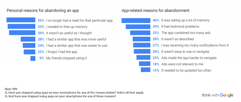 People Stop Using Apps When They Aren't Useful or Overload the Memory, 2016 | Think With Google 1 | Digital Marketing Community