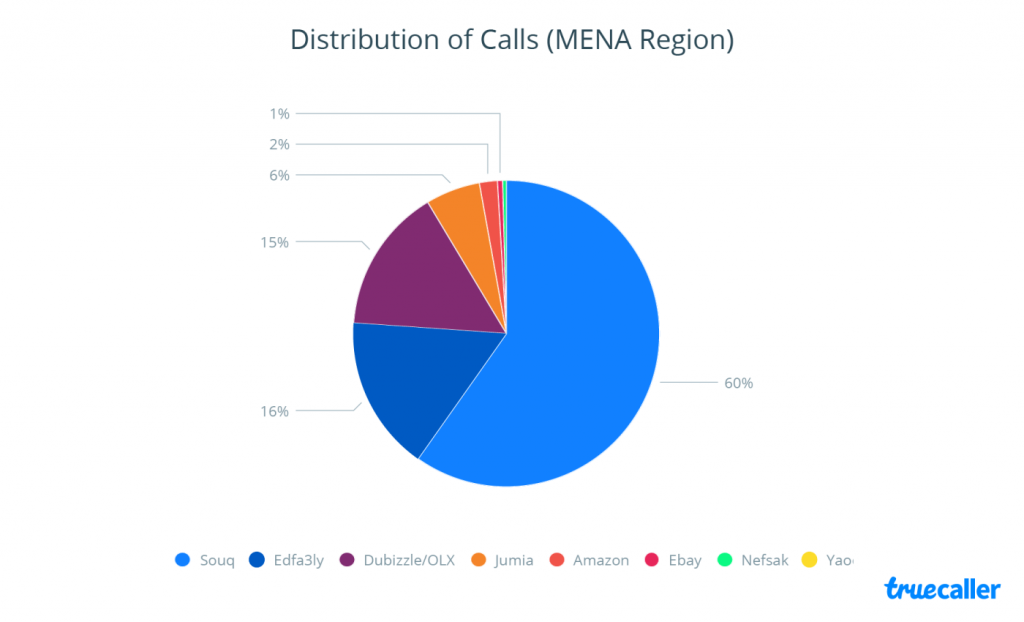 Souq, Edaf3ly and OLX Lead the E-Commerce Market in MENA Region in Q4 2016 | Truecaller 3 | Digital Marketing Community