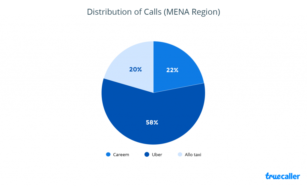 Uber Grabs the Largest Share of Cab Hailing Services Calls in MENA With 58% in Q4 2016 | Truecaller 1 | Digital Marketing Community
