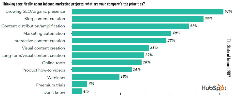 seo-organic-growth-are-the-top-priorities-for-61-marketers-hubspot