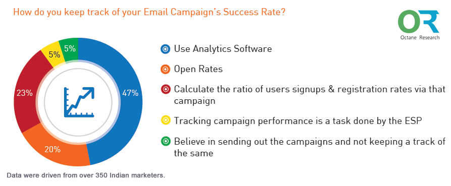 47% of Indian Marketers Use Analytics Software to Track Their Email Campaigns, 2016 | Octane Research 1 | Digital Marketing Community