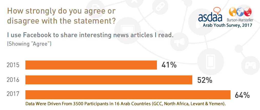 64% of Arab Youth Use Facebook to Share News, 2017 | ASDA'A Burson-Marsteller 3 | Digital Marketing Community