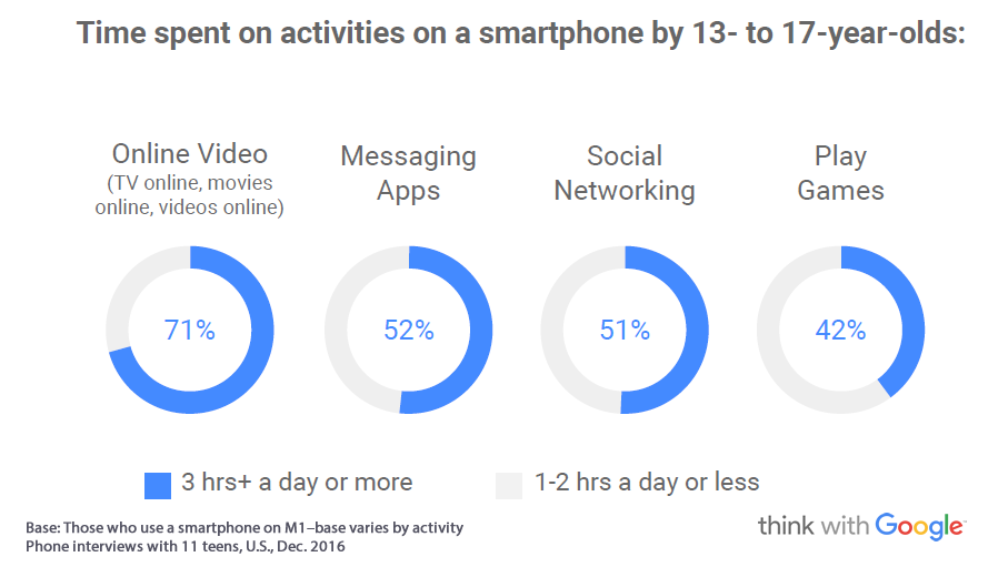 71% of American Teens Spend 3 Hrs+ a Day on Online Video, 2016 | Think With Google 1 | Digital Marketing Community