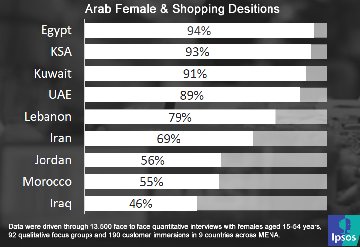 94% of Egyptian Women Are Responsible for Their Household Shopping, 2016 Ipsos.fw