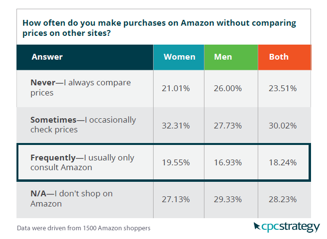 Amazon Shoppers Are Sometimes or Frequently Compare Amazon Prices Elsewhere, 2017 | CPC Strategy 3 | Digital Marketing Community