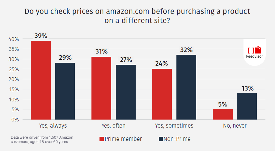 Checking Prices Almost Became a Habit for Most of Amazon Shoppers, 2016 Feedvisor
