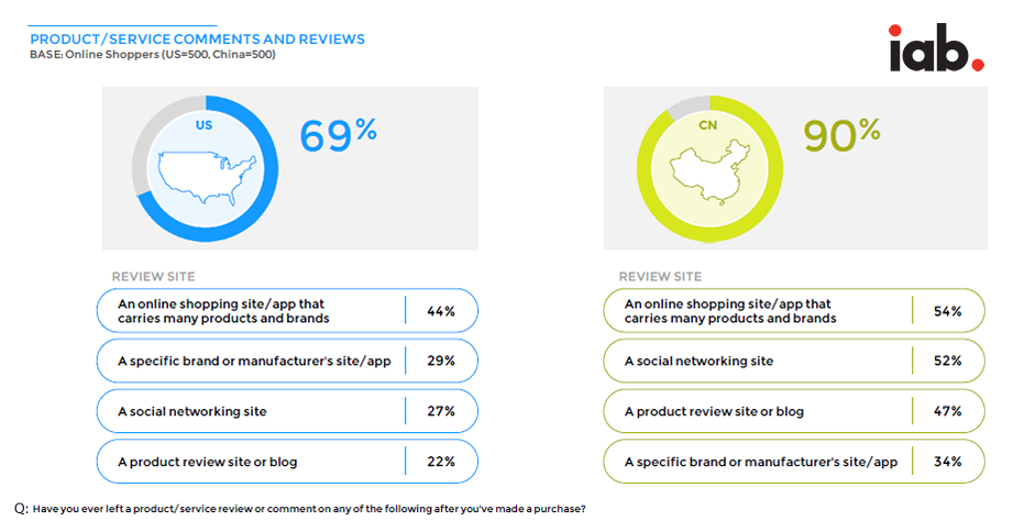 Chinese Shoppers Are More Likely to Leave Comments or Reviews After a Purchase, 2016   iab 1   Digital Marketing Community
