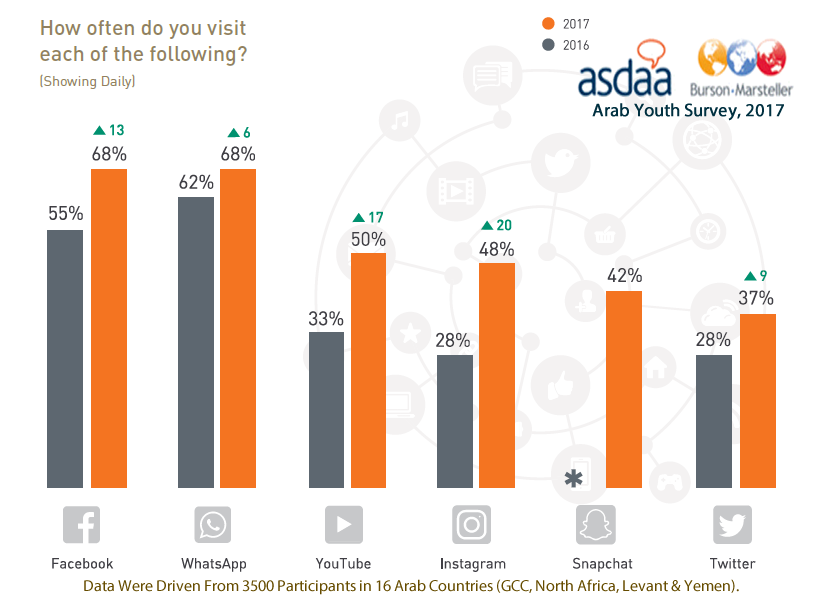 Facebook & Whatsapp Are the Most Popular Social Media Channels Among Arab Youth, 2017 | ASDA'A Burson-Marsteller 1 | Digital Marketing Community