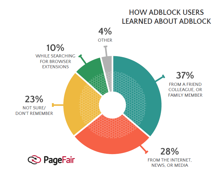 Friends, Internet & Media Are the Main Sources to Know About Ad-Blocking, 2017 | PageFair 1 | Digital Marketing Community