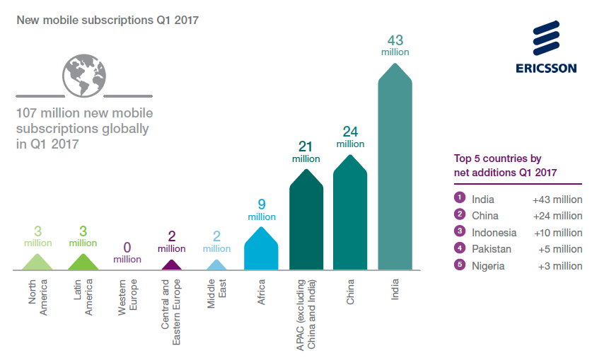 India & China Grab the Highest Number of New Mobile Subscriptions in Q1 2017 Ericsson